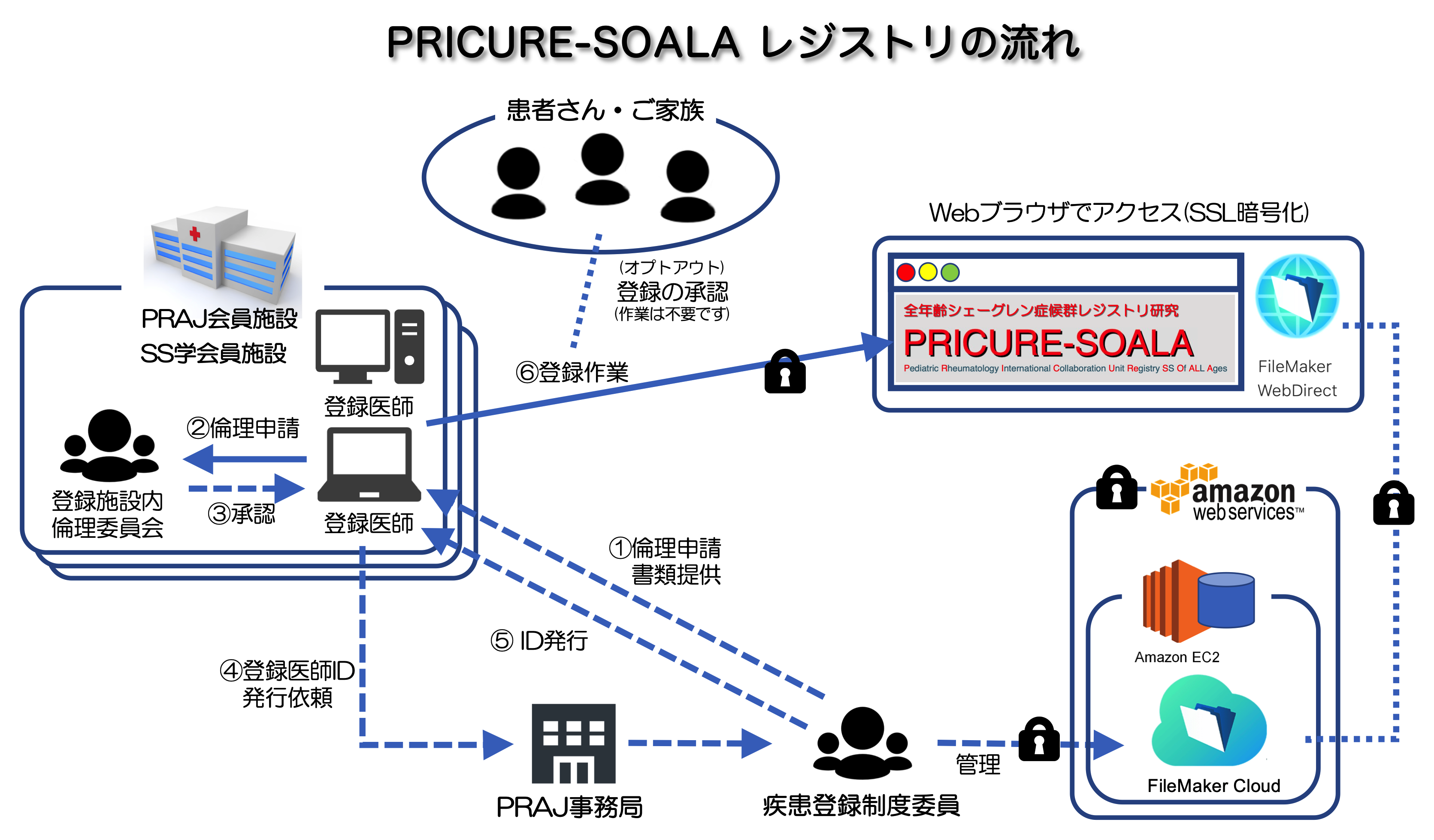 PRICURE-SOALA-outline